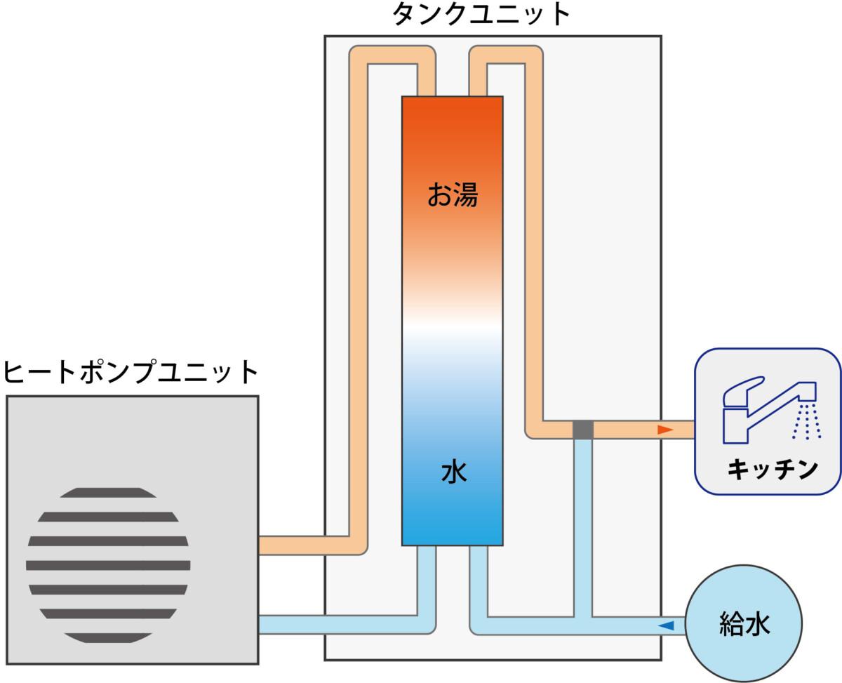 エコキュートでお湯を作るイメージ